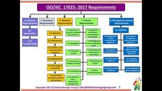 iso iec 17025 2017 quality manual free download